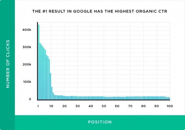 the-first-result-in-google-has-the-highest-organic-ctr